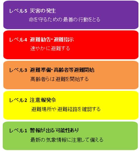 大雨警戒レベルは5段階に。レベル5の段階では避難が完了していなければならない。